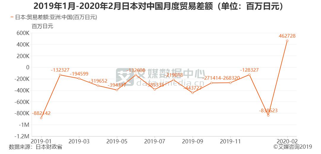 2019年1月-2020年2月日本对中国月度贸易差额(单位:百万日元)