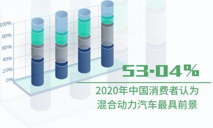 新能源汽车行业数据分析:2020年中国53.04%消费者认为混合动力汽车最具前景