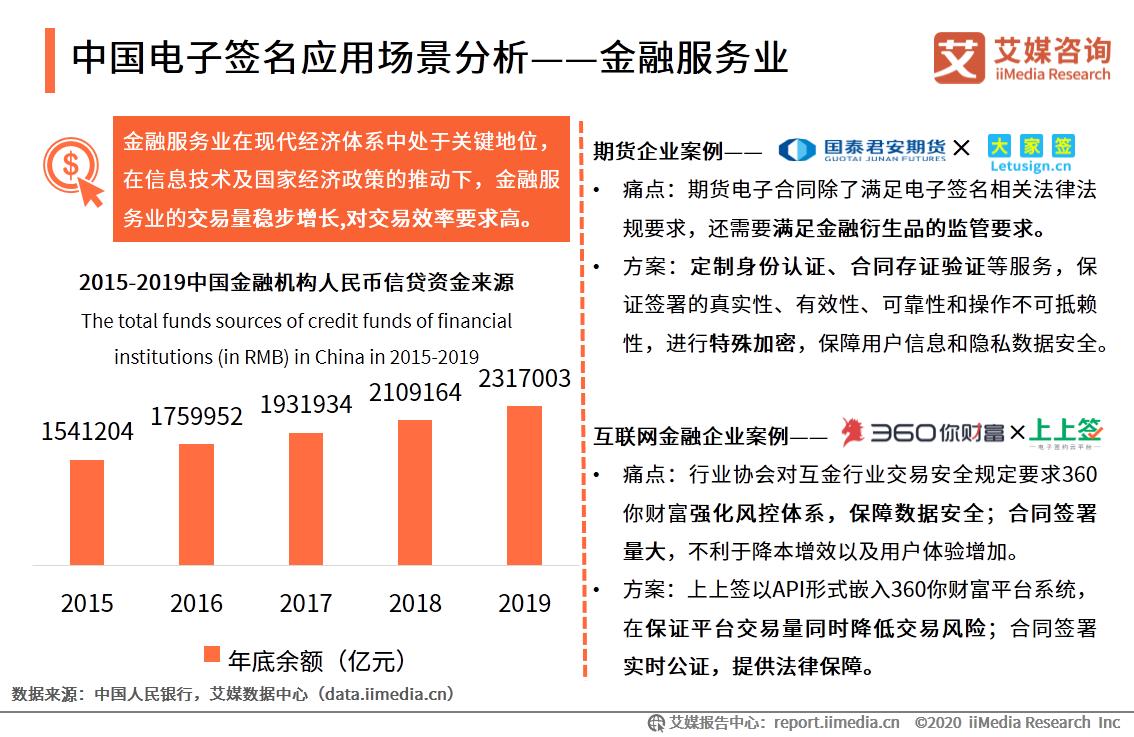 中国电子签名应用场景分析——金融服务业