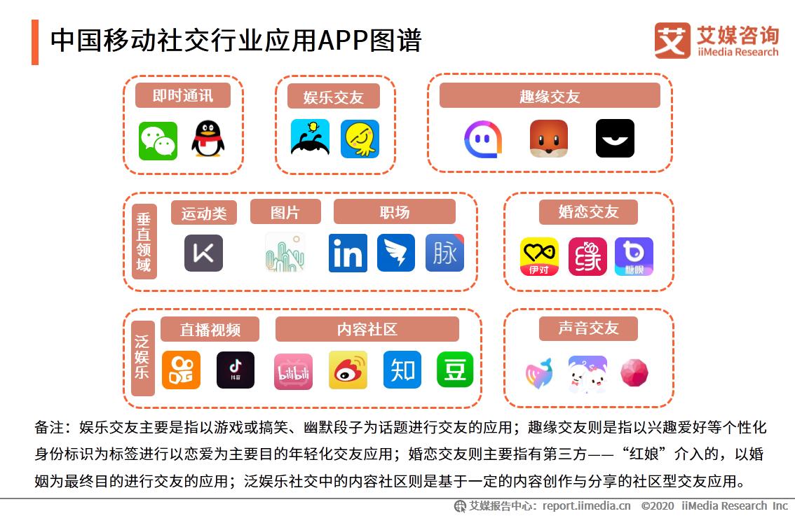 中国移动社交行业应用APP图谱