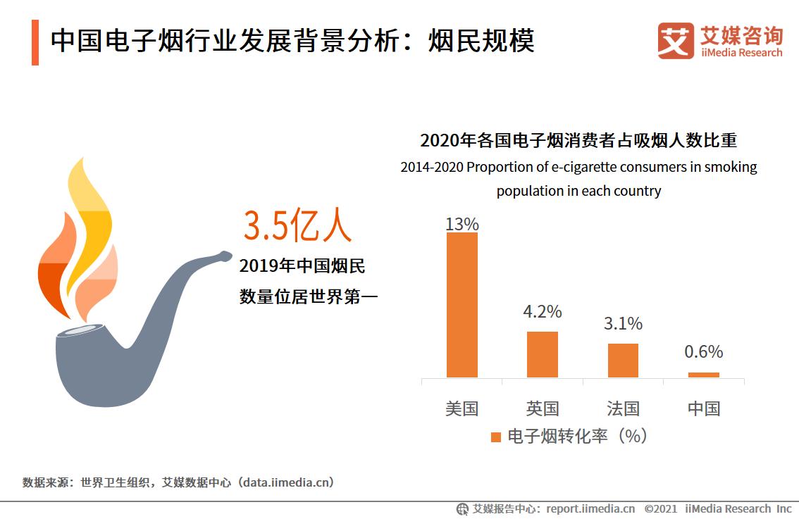中国电子烟行业发展背景分析:烟民规模