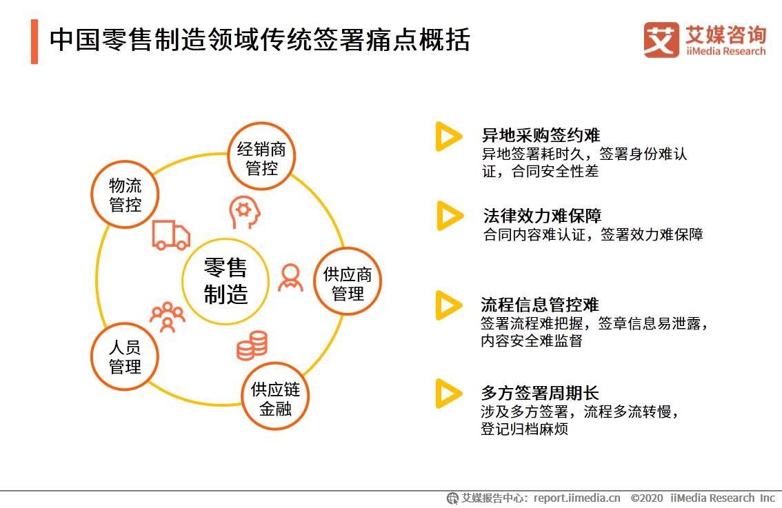 中国零售制造领域传统签署痛点概括