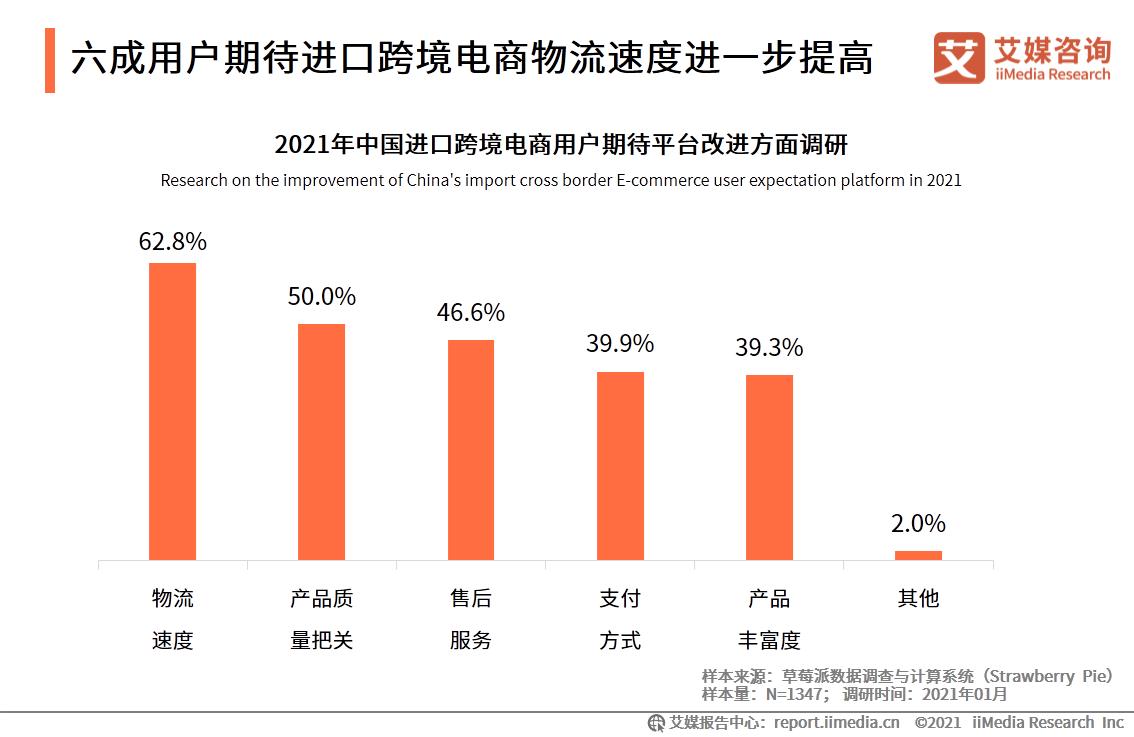 六成用户期待进口跨境电商物流速度进一步提高