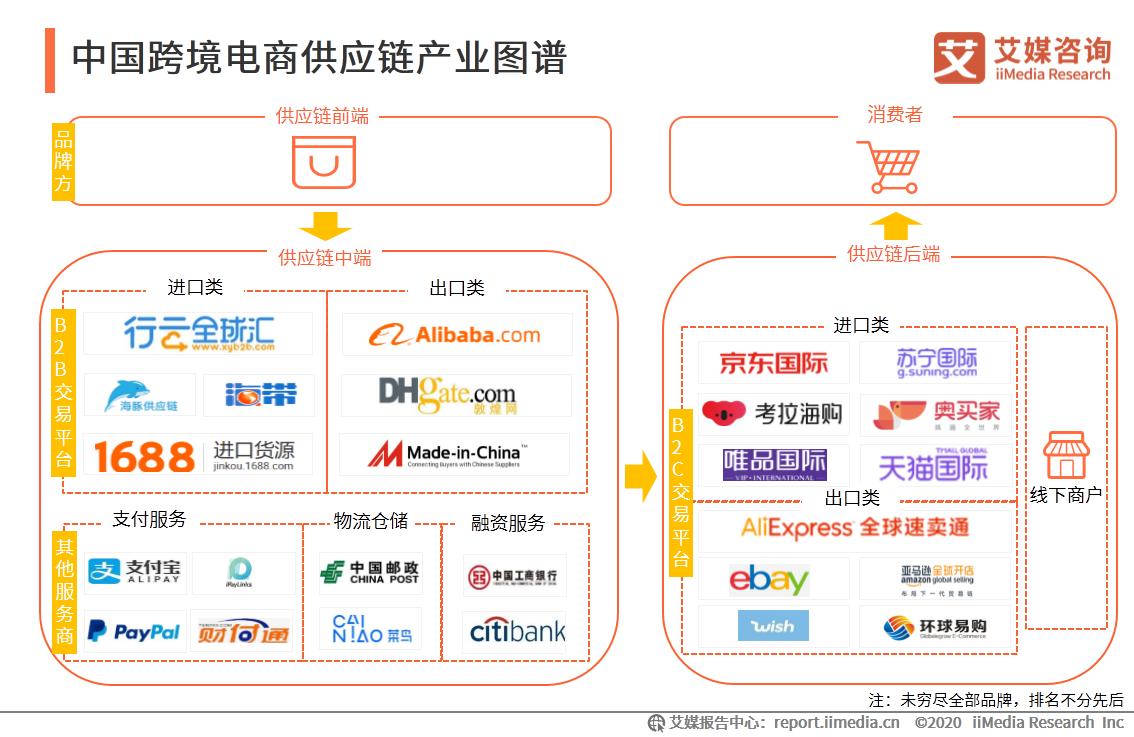 中国跨境电商供应链产业图谱