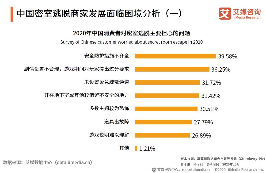 中国密室逃脱行业发展趋势分析(一)