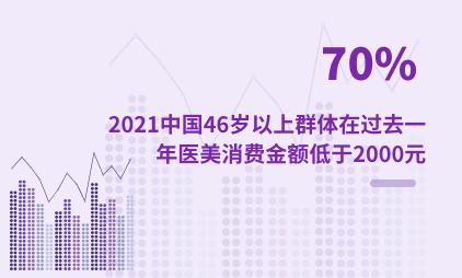 医美行业数据分析:2021中国46岁以上群体有70%在过去一年医美消费金额低于2000元