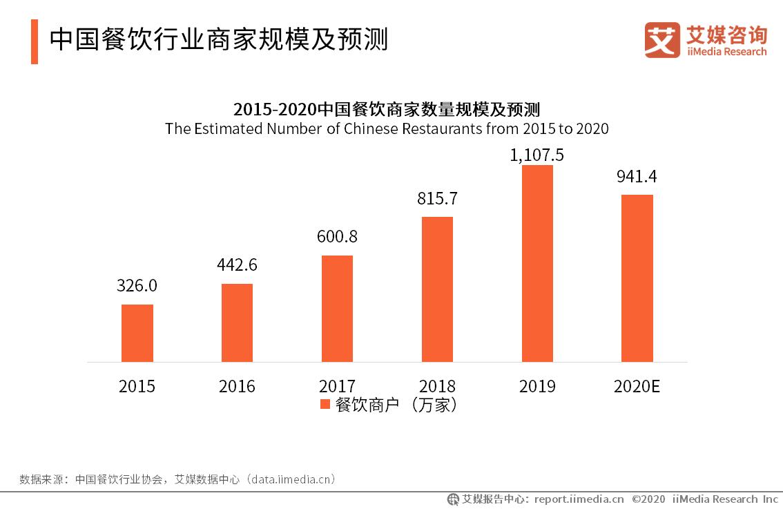 中国餐饮行业商家规模及预测