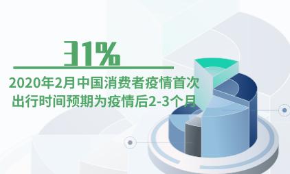 出行行业数据分析:2020年2月中国31%消费者疫情首次出行时间预期为疫情后2-3个月