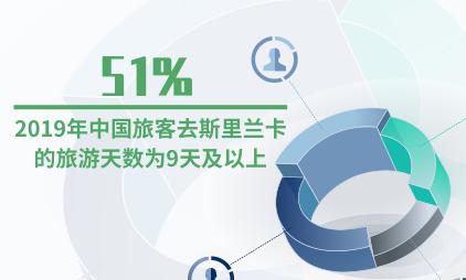 出境旅游行业数据分析: 2019年51%的中国旅客去斯里兰卡的旅游天数为9天及以上