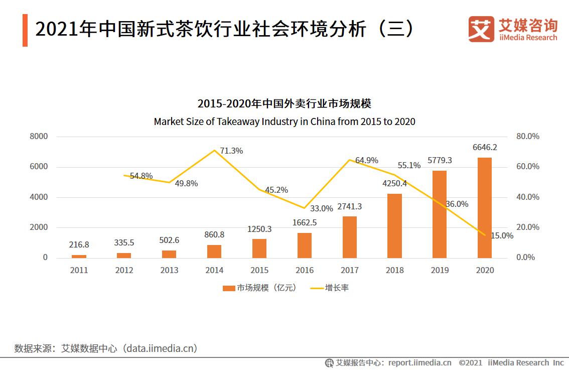 2021年中国新式茶饮行业社会环境分析(三)