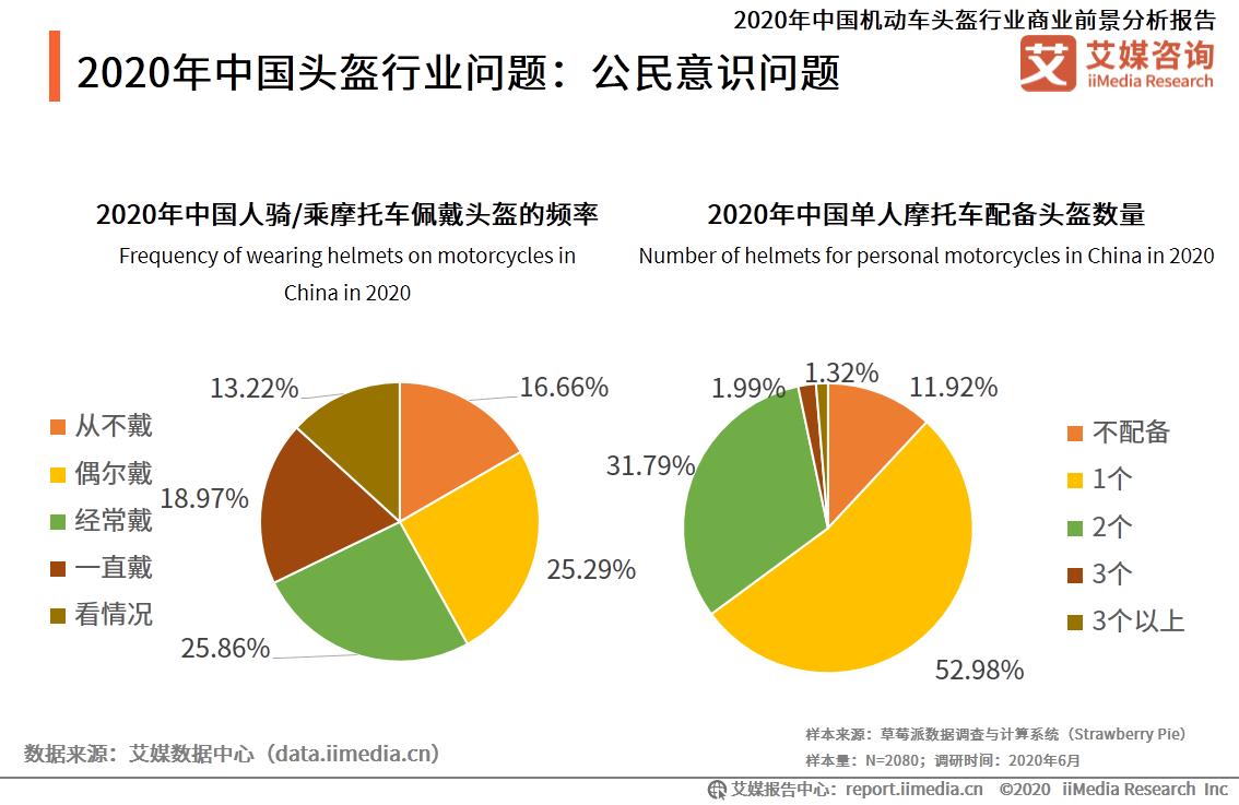 2020年中国头盔行业问题:公民意识问题