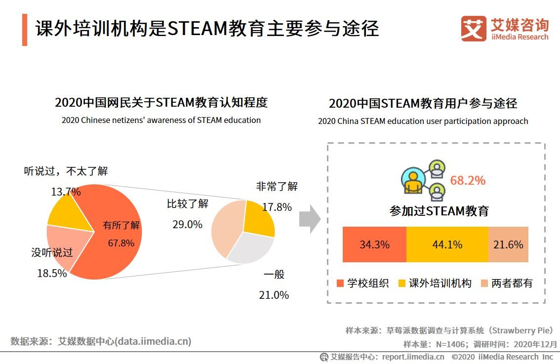 课外培训机构是STEAM教育主要参与途径