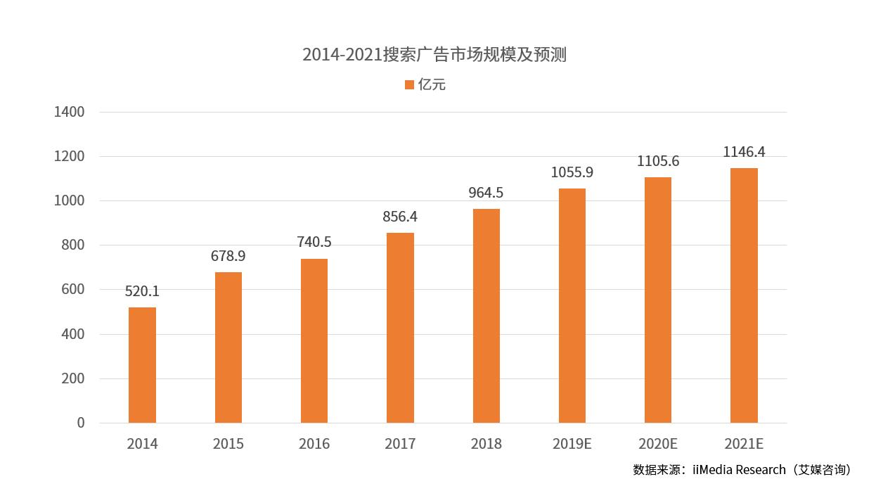 小米全面整治MIUI广告  中国互联网广告行业市场前瞻及投资分析