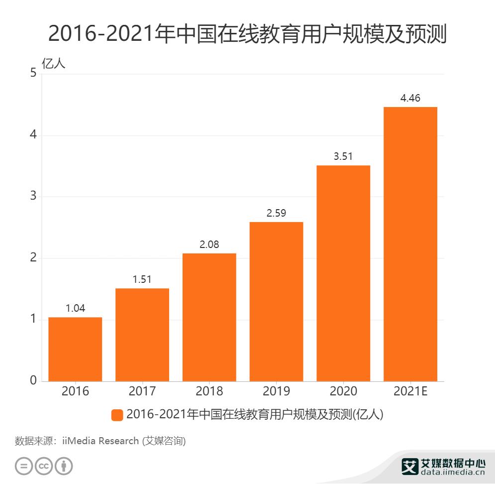 2016-2021年中国在线教育用户规模及预测