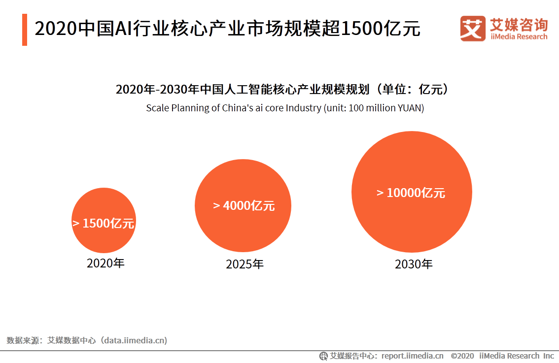 2020中国AI行业核心产业市场规模超1500亿元