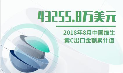 医药行业数据分析:2018年8月中国维生素C出口金额累计值为43255.8万美元