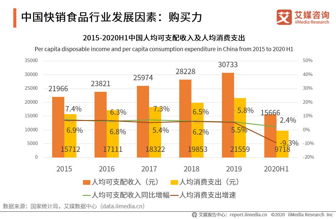 中国快销食品行业发展因素:购买力