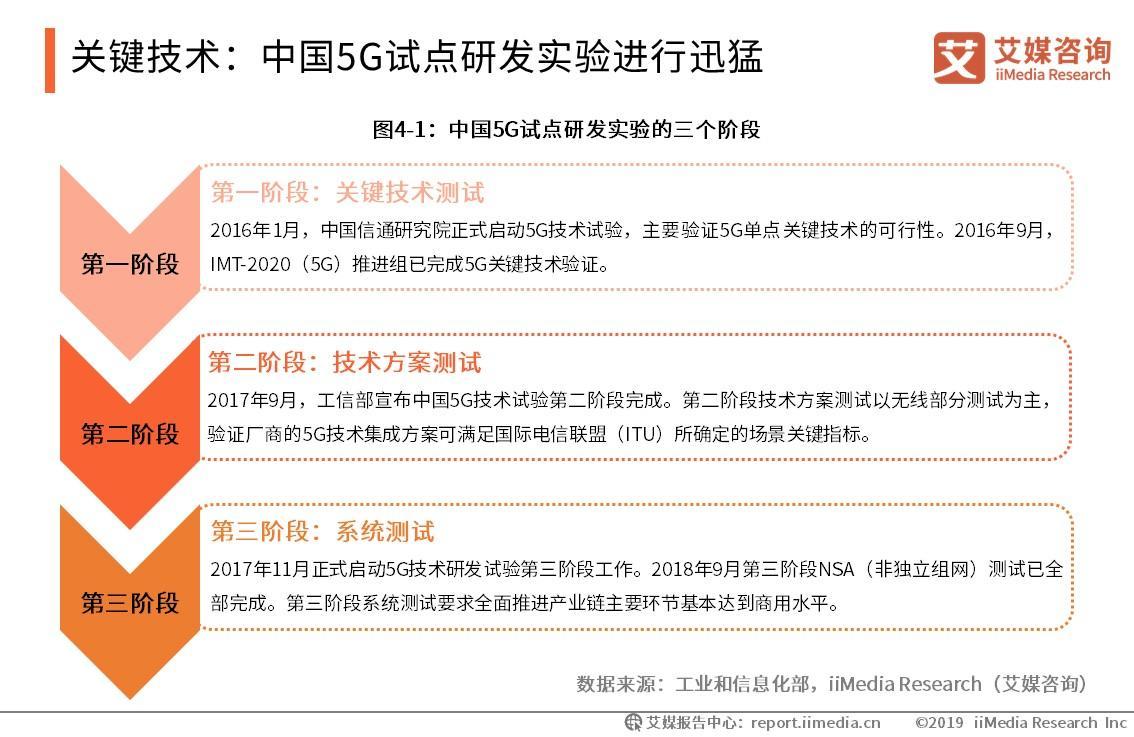 关键技术:中国5G试点研发实验进行迅猛