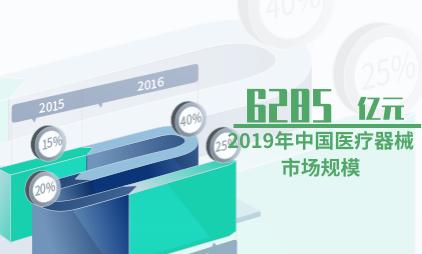 医疗行业数据分析:2019年中国医疗器械市场规模达6285亿元