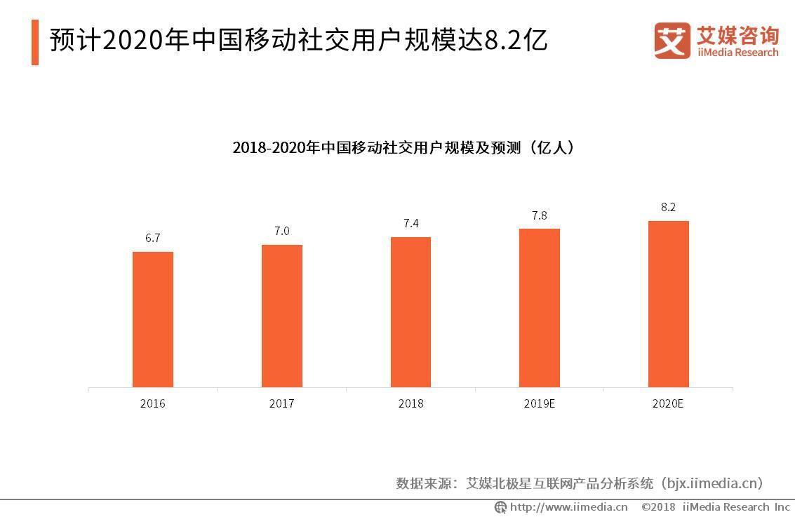 """微博开展""""蔚蓝计划"""",解读中国移动社交行业发展趋势"""