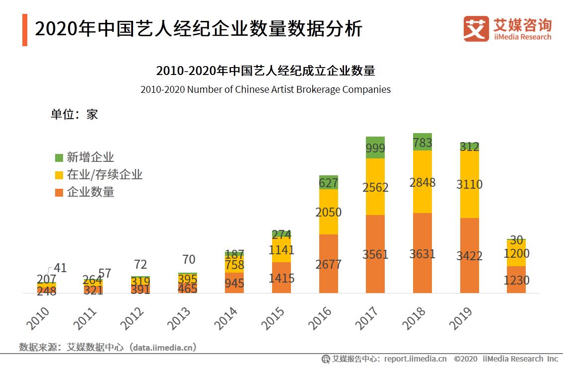 2020年中国艺人经纪企业数量数据分析
