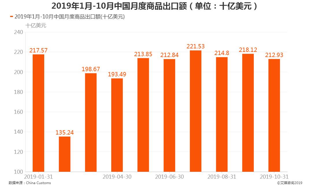 2019年1月-10月中国月度商品出口额