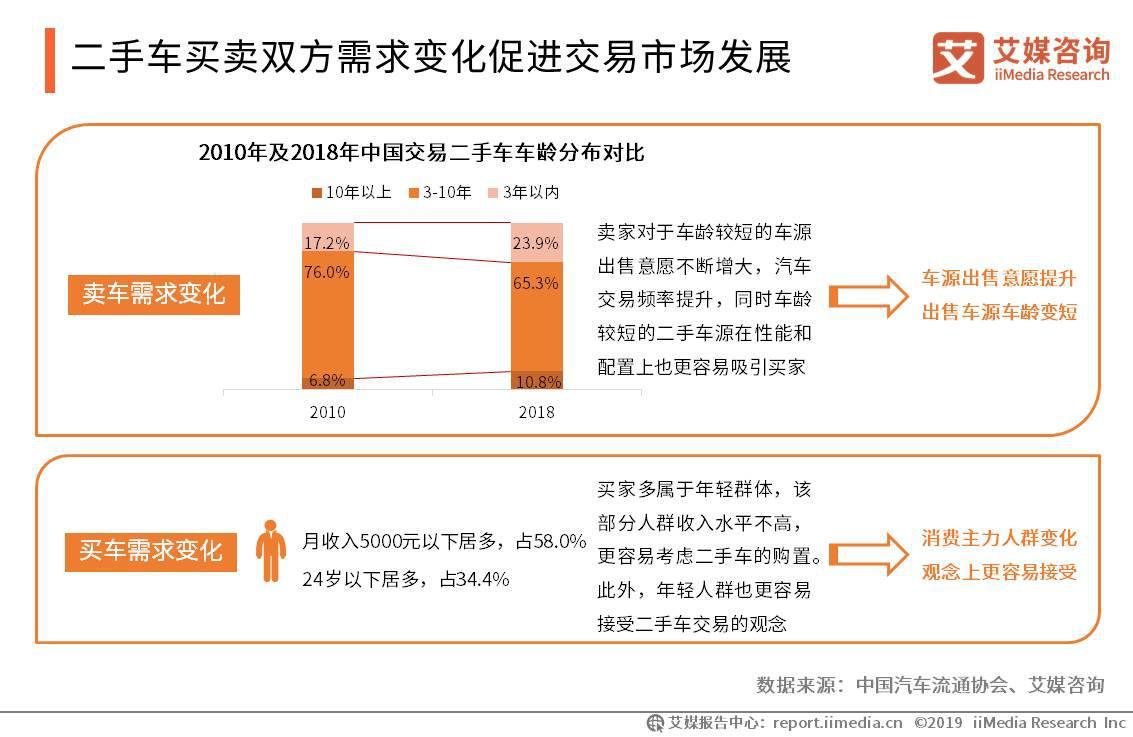 二手车买卖双方需求变化促进交易市场发展
