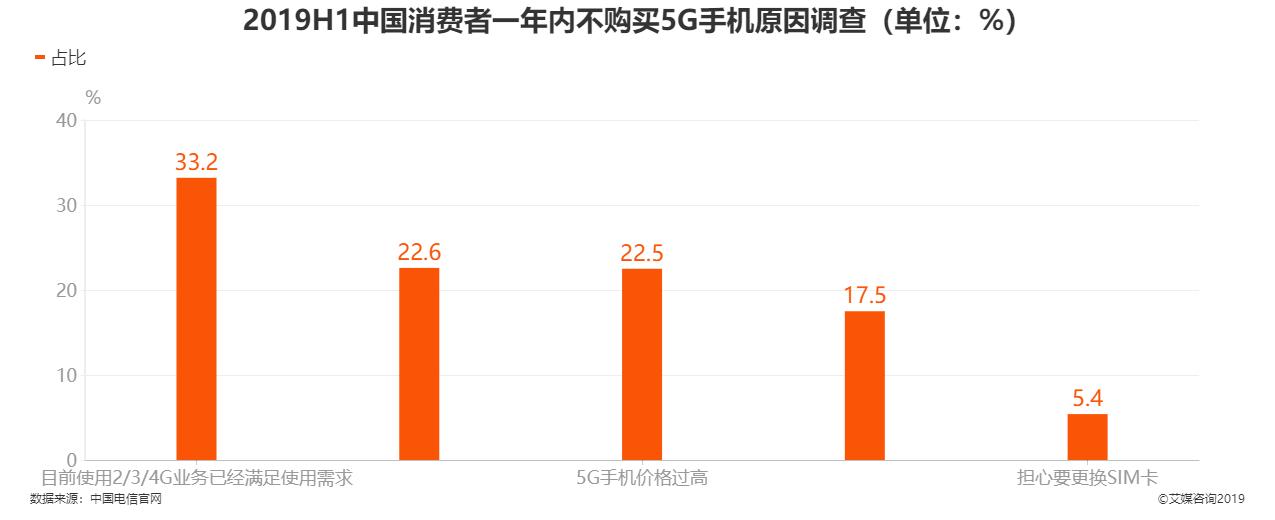 2019H1中国消费者一年内不购买5G手机原因调查