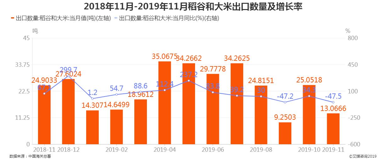 2018年11月-2019年11月稻谷和大米出口数量及增长率