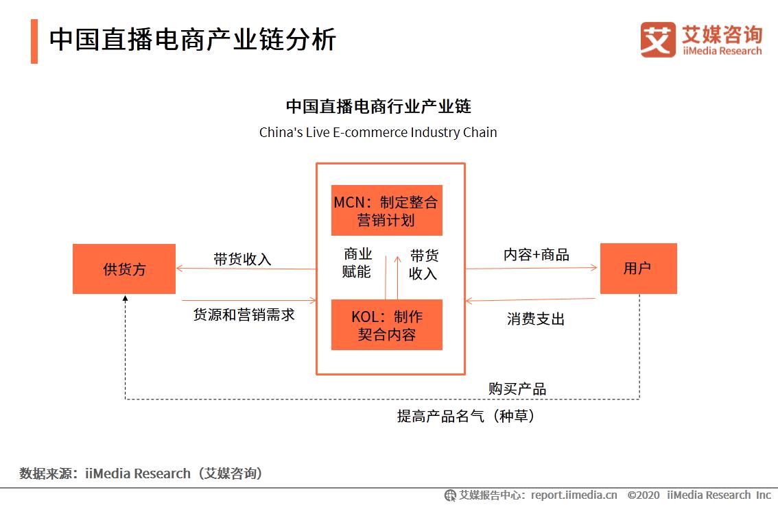 中国直播电商产业链分析