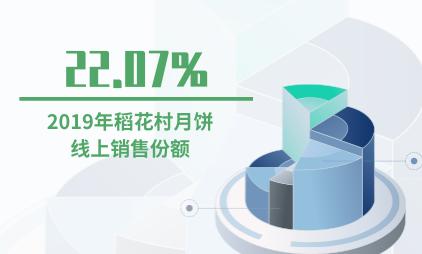 月饼行业数据分析:2019年稻花村月饼线上销售份额为22.07%