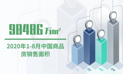 房地产行业数据分析:2020年1-8月中国商品房销售面积98486万㎡