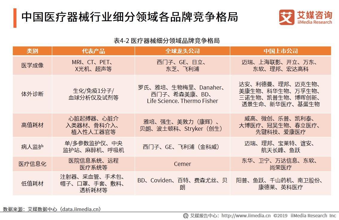 中国医疗器械行业细分领域各品牌竞争格局