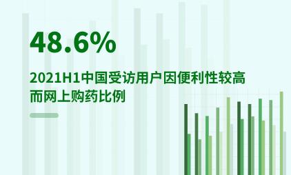 医药电商行业数据分析:2021H1中国48.6%受访用户因便利性较高而网上购药