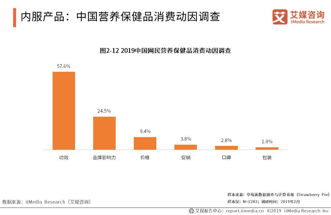 中国营养保健品消费动因