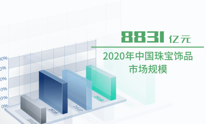 饰品行业数据分析:2020年中国珠宝饰品市场规模将达到8831亿元