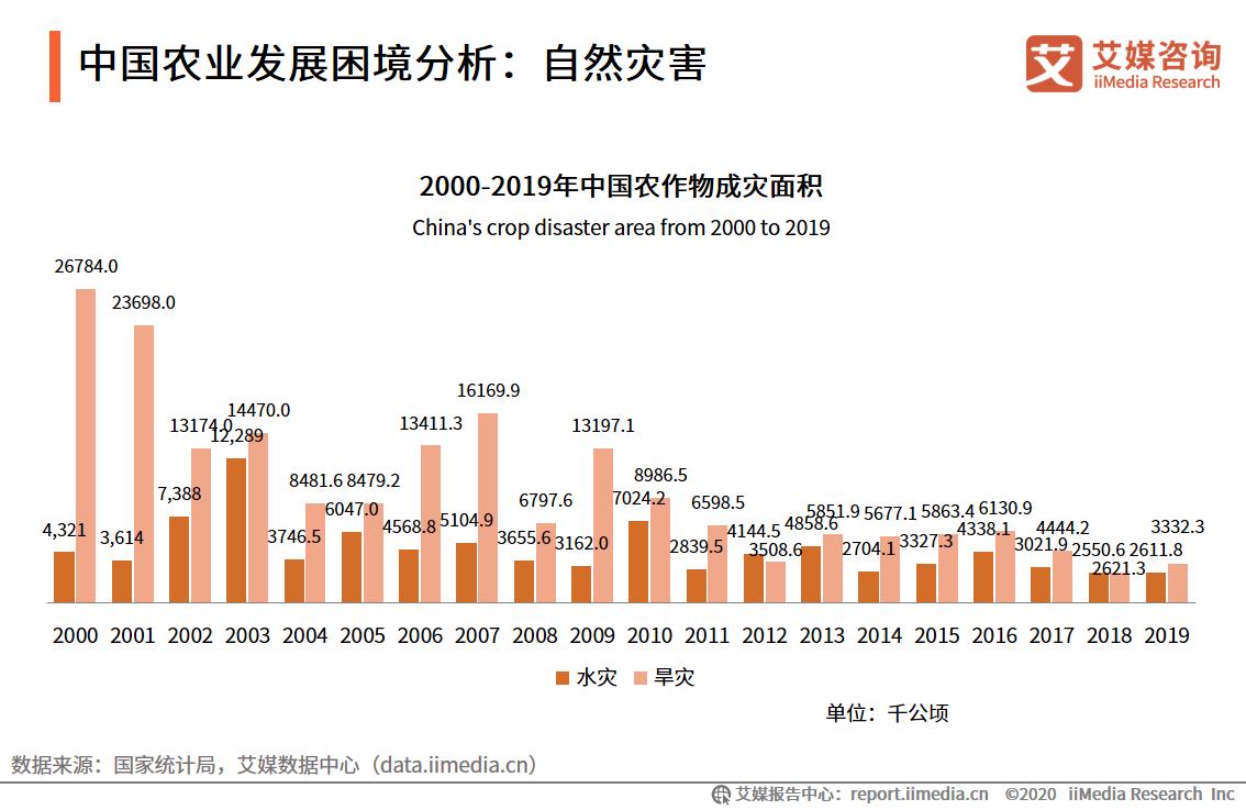 中国农业发展困境分析:自然灾害