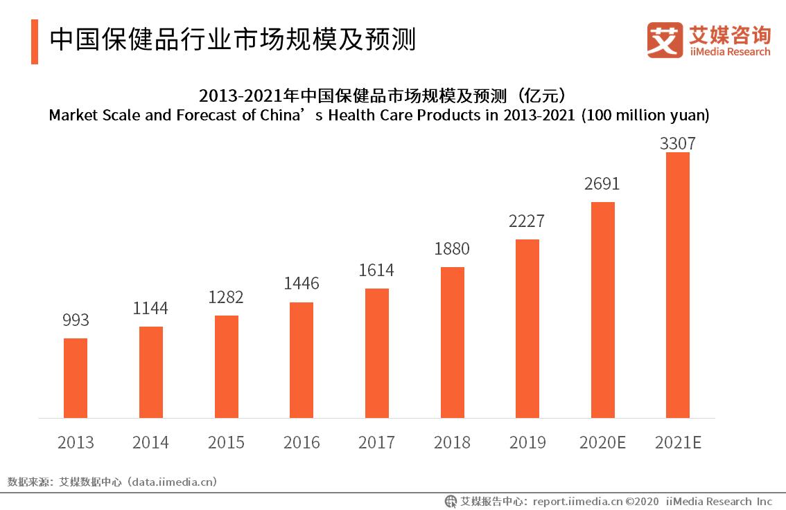 中国保健品行业市场规模及预测