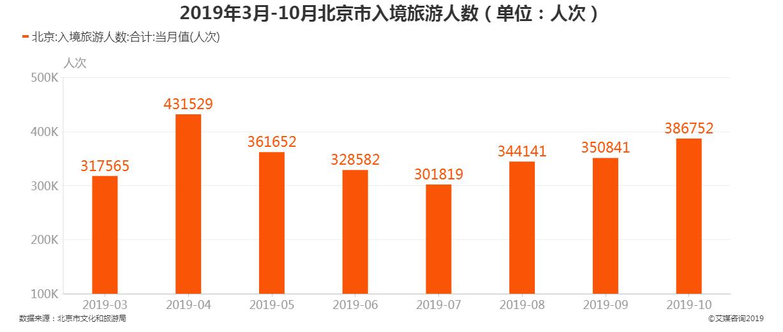 2019年3-11月北京市入境旅游人数
