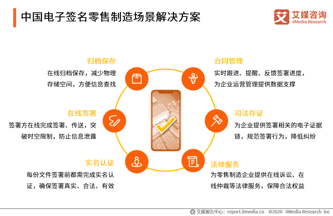 中国电子签名零售制造场景解决方案