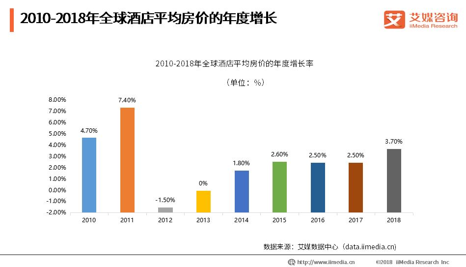 酒店住宿业数据分析:2010-2018年全球酒店平均房价的年度增长情况
