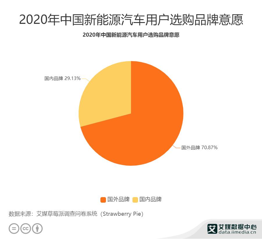 2020年中国新能源汽车用户选购品牌意愿