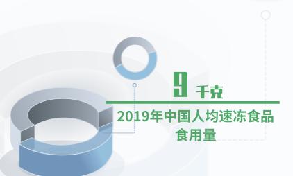 速冻食品行业数据分析:2019年中国人均速冻食品食用量为9千克