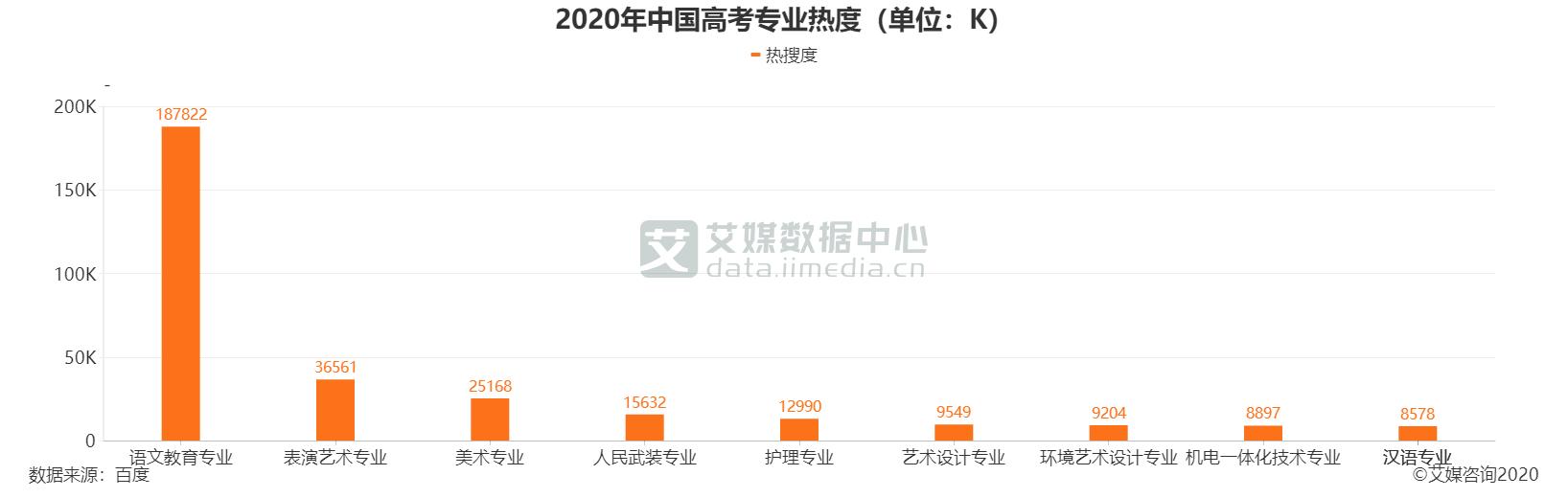 2020年中国高考专业热度(单位:K)