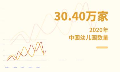 教育行业数据分析:2020年中国幼儿园数量达30.40万家