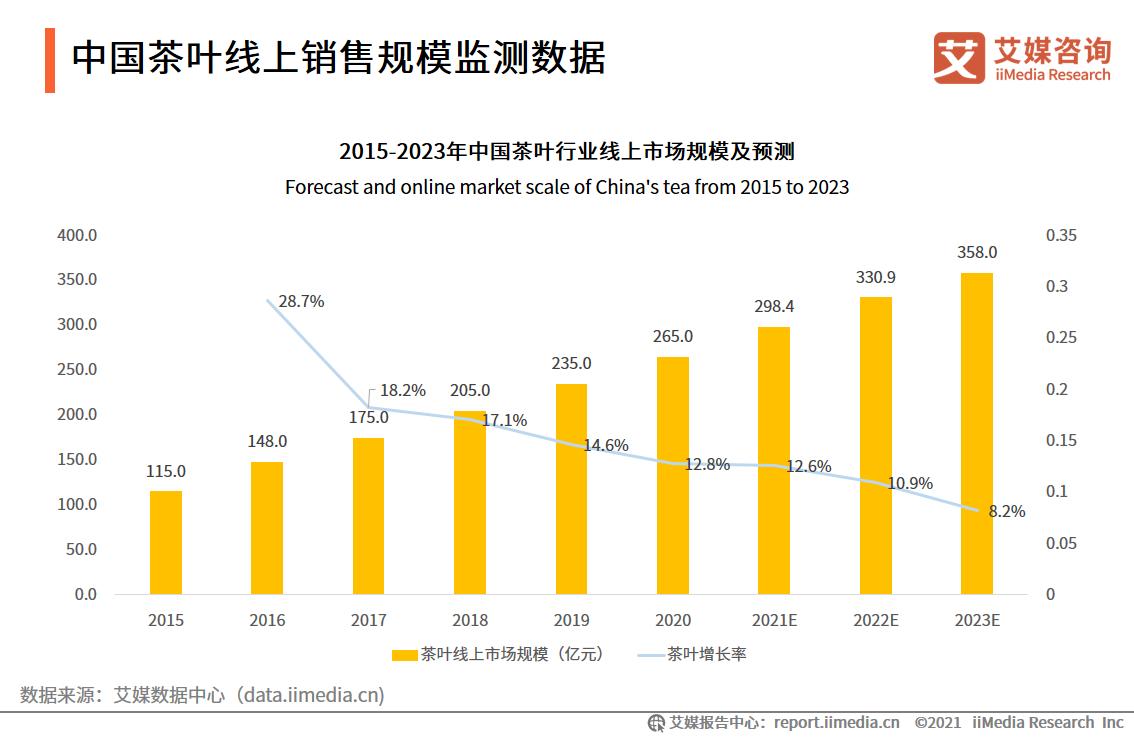 中国茶叶线上销售规模监测数据