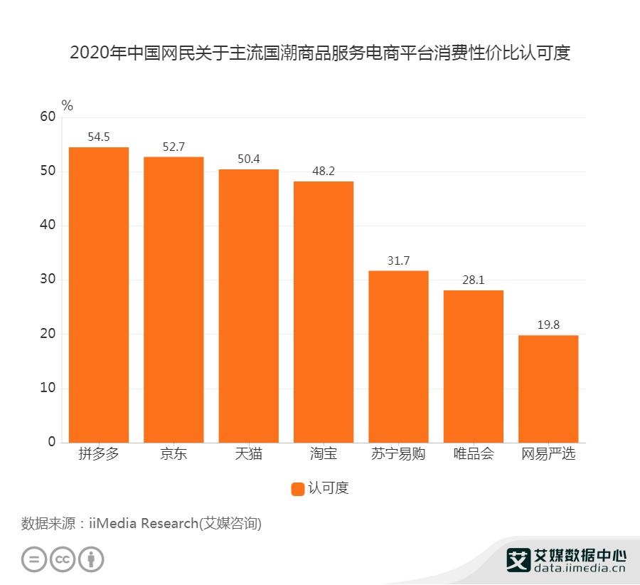 2020年中国网民关于主流国潮商品服务电商平台消费性价比认可度