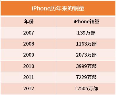 苹果手机历年销量累计已超15亿部,iPhone6史上最畅销