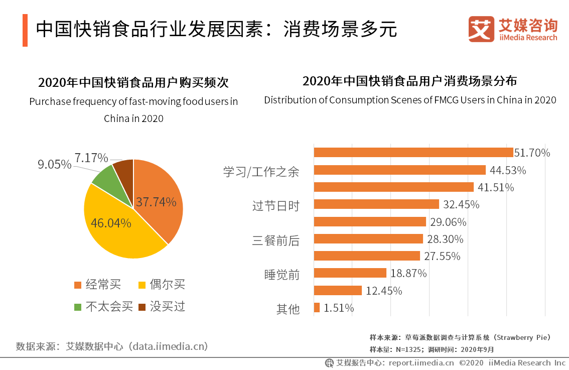 中国快销食品行业发展因素:消费场景多元