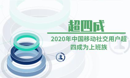 移动社交行业数据分析:2020年中国移动社交用户超四成为上班族